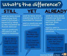 Forum | ________ Learn English | Fluent LandThe Difference between STILL, YET, ALREADY | Fluent Land
