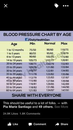Blood Pressure Chart  ShawnaS Stuff    Blood Pressure