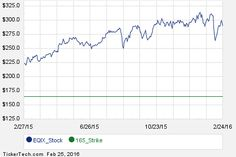 First Week of April 15th Options Trading For Equinix (EQIX)