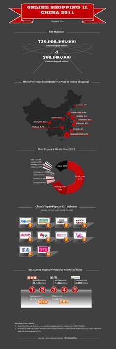 Le E-commerce en Chine