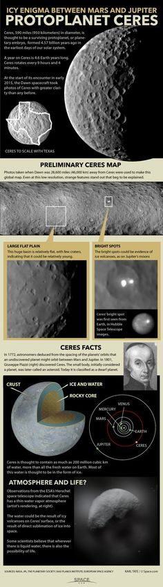 Icy Enigma Between Mars and Jupiter | Protoplanet Ceres | Ceres, 590 miles (950 kilometers) in diameter, is thought to be a surviving protoplanet, or planetary embryo, formed 4.57 billion years ago in the earliest days of our solar system. A year on Ceres is 4.6 Earth years long. Ceres rotates every 9 hours and 4 minutes. At the start of its encounter in early 2015, the Dawn spacecraft took photos of Ceres with greater clarity than any before...