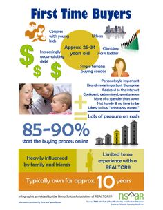 Qualities of first-time buyers. Atlantic Canada based infographic provided by the Nova Scotia Association of REALTORS®