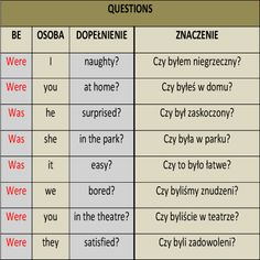 język angielski English Test, Learn English, English Vocabulary, English Grammar, Polish Language, Science, Education, Learning, School