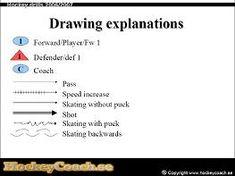 Hockey drill drawing explanations
