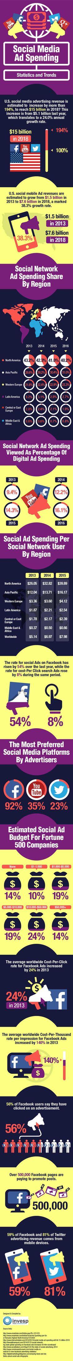 Global #SocialMedia Ad Spending – Statistics, Trends And Prediction #Infographic - #marketing