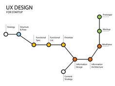 UX Design Process for Startups