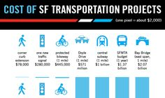 The cost of transportation projects by mode - chart