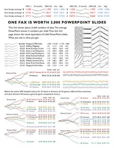 Pin By Rob Evans On Science    Edward Tufte Bullet And