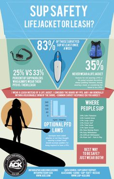 SUP Safety Infographic - I've never worn a PFD, just a leash