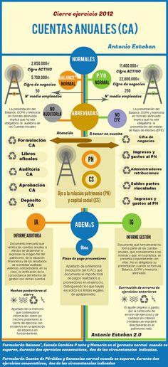 Antonio Esteban 2.0: Cierre (contable-mercantil) del ejercicio 2012 (I): Las cuentas anuales