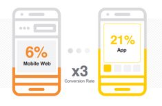 Retailers with shopping apps now see majority of e-commerce sales from mobile