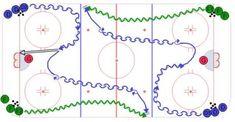 High Slot Shot, Turnover into 1 vs. Dek Hockey, 1 Vs 1, Hockey Drills, Hockey Training, Hockey Coach, Detroit Red Wings, Plays, Coaching, Sports