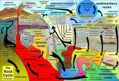 Rock Cycle Illustrated by Phil Stoffer. The rock cycle illustrates the formation, alteration, destruction, and reformation of earth materials, and. Earth Science Lessons, Earth And Space Science, Science And Nature, Science Experiments, Science Activities, Rock Cycle, Igneous Rock, Plate Tectonics, Middle School Science
