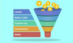 An outsourced business sales lead is very fruitful once you look into the concept deeply. Many benefits could be gained through outsourcing B2B lead generation specialist. These 4 benefits will be enough to make you consider why these specialists are to be hired to gain the best possible results. Business Sales, Business Marketing, Closing Sales, Lead Nurturing, Digital Footprint, Sales Process, Relationship Building, Call To Action, Lead Generation