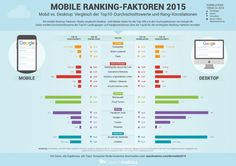 Korrelationen-Infografik von Searchmetrics zu den Mobile Rankingfaktoren 2015