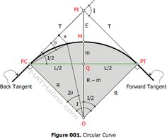 Elements of a simple curve