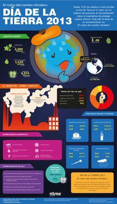 El rostro del cambio climático #infografia