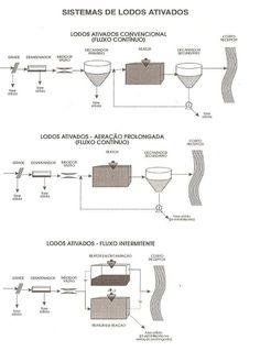 Apostila Esgotos - Apostila tratamento de esgoto doméstico