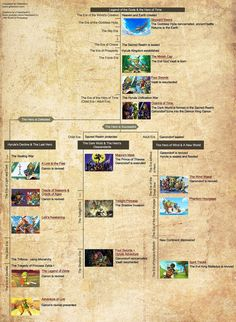 No matter how many times I see it, the official timeline for The Legend of Zelda still impresses me :) One of the few game series where I'll go back and play the games again and again despite already knowing what's going to happen....