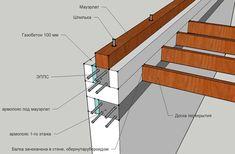 мауэрлат для стропильной системы двухскатной крыши Insulated Concrete Forms, Unique House Design, A Frame House, Roof Structure, Timber Frame Homes, Roofing Systems, Roof Light, Roof Design, House Roof