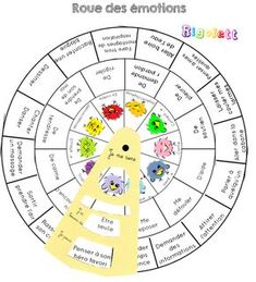 Une roue pour identifier ses émotions, ses besoins et les solutions pour aller mieux – Rigolett Preschool Learning Activities, Educational Activities, Autism Education, Chore Chart Kids, Brain Gym, Wishes For Baby, Anti Bullying, Emotional Intelligence, Teaching English