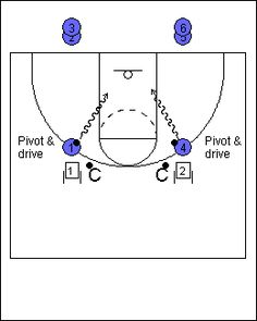 basketball drill with lay up and pivots. If they dont pivot correctl… basketball drill with lay up and pivots. If they dont pivot correctly it doesnt count towards their 21 competition. Basketball Bracket, Basketball Tricks, Basketball Practice, Basketball Plays, Basketball Workouts, Basketball Skills, Basketball Season, Basketball Quotes, Basketball Pictures