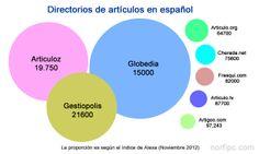 Grafico que muestra los principales directorios de artículos de internet en español, representados de forma proporcional usando el índice de Alexa (noviembre 2012)