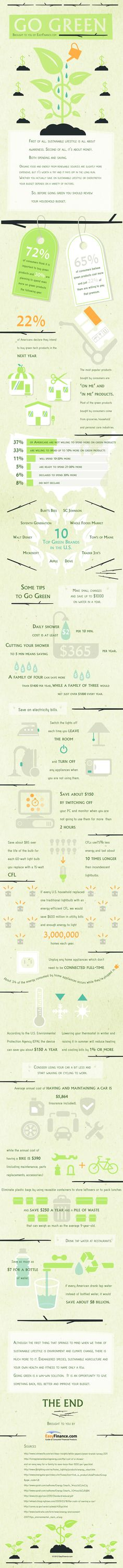 Go Green Infographic from EasyFinance