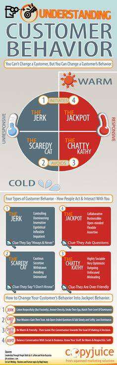 The Four Types of Customers and How You Deal With Them [Infographic] Customer Behaviour, Behavior, The Four, Infographics, Flexibility, Communication, Psychology, Acting, Clever