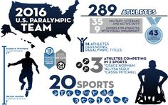 The U.S. Paralympics Team!