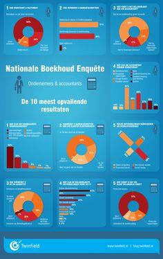 Twinfield, boekhouden, enquete, accountancy, ondernemer, entrepeneur, cijfers, feiten, facts, figures, Ymke Pas, infographic laten maken