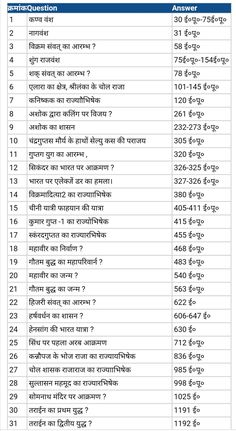History Discover Gk Questions And Answers In Hindi ; Gk Questions And Answers gk questions and answers in hindi gk questions and answers ; gk questions and answers in english ; gk questions and answers for kids ; gk questions and answers in hindi General Knowledge Book, Gk Knowledge, Knowledge Quotes, Gernal Knowledge In Hindi, Gk Questions And Answers, Question And Answer, This Or That Questions, Ancient Indian History, History Of India