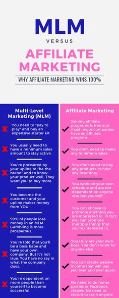 Which one is better? MLM or affiliate marketing? I have personally done both, and there is one clear winner. Network Marketing Tips, Marketing Software, Business Marketing, Affiliate Marketing, Marketing Strategies, Content Marketing, Digital Marketing, Recruiting Quotes, Leadership