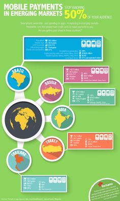 Mobile payments in emerging markets (Infographic) |