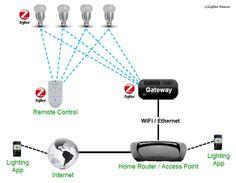 ZigBee Light Link : la norme de référence pour le contrôle d'éclairage