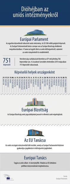 Dióhéjban az uniós intézményekről