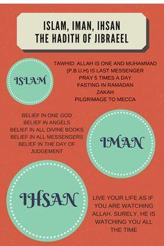 foodforsoul: ISLAM, IMAN, IHSAN
