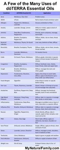The many uses of doTERRA essential oils. I use the DigetZen to help with my celiac flare ups. Essential Oils Uses Chart, What Are Essential Oils, Natural Essential Oils, Essential Oil Blends, Doterra Essential Oils, Essential Oil Diffuser, Essential Oils Bug Repellant, Elixir Floral, Pseudo Science