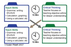 Co-teachers Don't Have Time to Use Co-teaching Models - Susan Fitzell Co Teaching, Teaching Strategies, Eighth Grade, Curriculum, Homeschool, Teacher Hacks, Word Problems, Special Needs, Critical Thinking