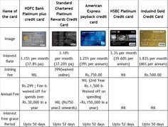 Top 10 Best credit cards available in the market. Tips for selection of right credit card including research data.