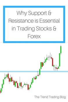 Why support & resistance is essential to make money trading stocks & Forex.