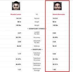 UFC 180 Dennis Bermudez vs Ricardo Lamas Prediction