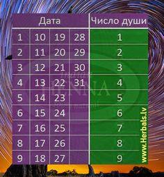 Данный тест использует только календарное число дня вашего рождения. Необходимо найти свою дату рождения и выбрать цифру напротив, в столбце. Это число обычно показывает скрытый внутренний талант че…