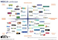 Web 2.0 Landscape  Go to www.rossdawson.com to download full-size version