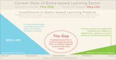 Current state of game-based learning sector