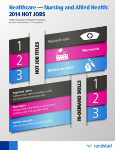 Registered Nurse is the #1 hot job for 2014 from Randstad (an HR services provider).