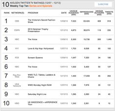 Nielsen Weekly Social TV Ratings: Week: December 7 2015 - December 13, 2015