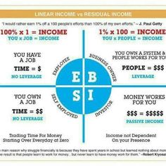 """Residual Income!!! If you're ready to earn extra money by offering the services people need and use every day then this is the opportunity for you. In fact, at ACN """"If It's On, You Get PAID!"""".  Meaning every time your customers use a service or pay their monthly bill, you get paid!! And through ACN, you are your own boss; you set the hours. It's your business! And you can start today. Now is the time. This is the place.  Let's get started!"""
