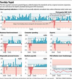 As expectations for first-half GDP plunge, here's a graphic look at where Q1 fit historically http://blogs.wsj.com/economics/2015/05/13/ever-bleaker-first-quarter-casts-shadow-on-spring …
