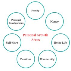 How to Create A 5-Year Plan for Your Personal Growth and Life Goals